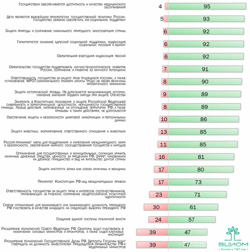 Рейтинг поправок к Конституции