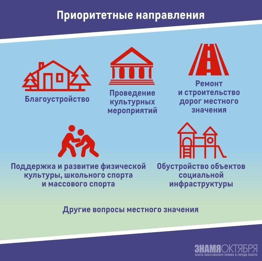 Инициативное бюджетирование