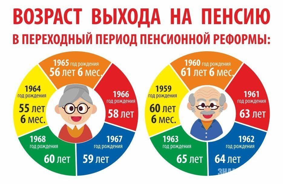 Как будут назначаться пенсии в 2021 году?